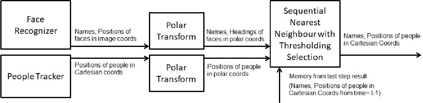 Figure 1 for Autonomous Person-Specific Following Robot
