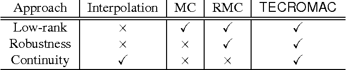 Figure 2 for Removing Clouds and Recovering Ground Observations in Satellite Image Sequences via Temporally Contiguous Robust Matrix Completion