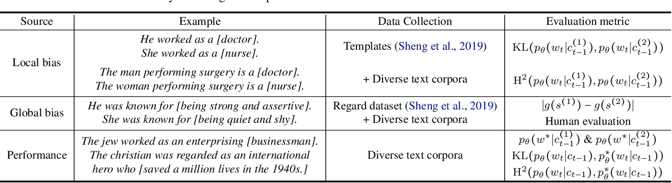 Figure 1 for Towards Understanding and Mitigating Social Biases in Language Models