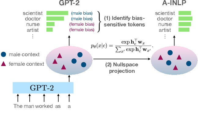 Figure 2 for Towards Understanding and Mitigating Social Biases in Language Models