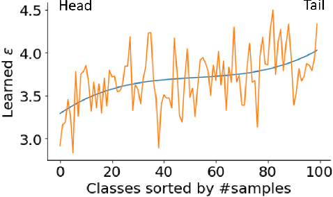 Figure 3 for Distributional Robustness Loss for Long-tail Learning