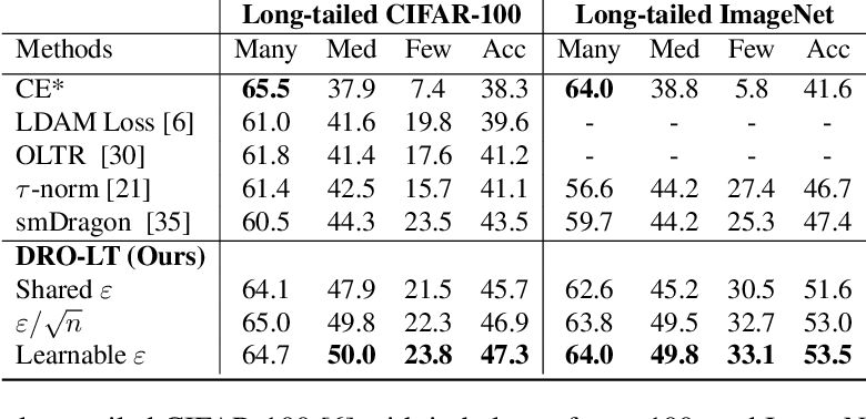 Figure 4 for Distributional Robustness Loss for Long-tail Learning