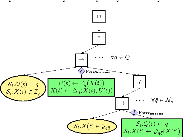 Figure 11 from Towards a unified behavior trees framework for robot