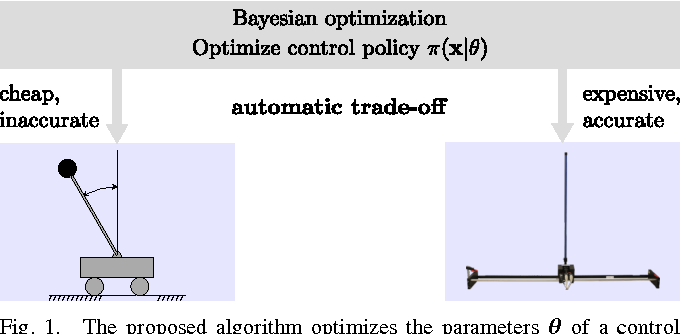 Figure 1 for Virtual vs. Real: Trading Off Simulations and Physical Experiments in Reinforcement Learning with Bayesian Optimization