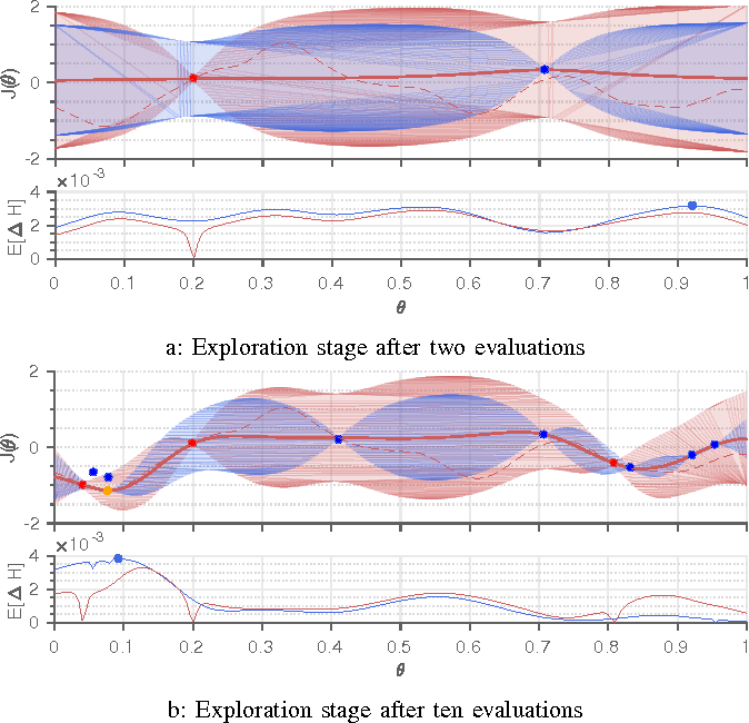 Figure 2 for Virtual vs. Real: Trading Off Simulations and Physical Experiments in Reinforcement Learning with Bayesian Optimization