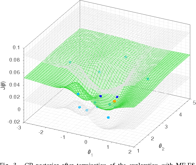 Figure 3 for Virtual vs. Real: Trading Off Simulations and Physical Experiments in Reinforcement Learning with Bayesian Optimization