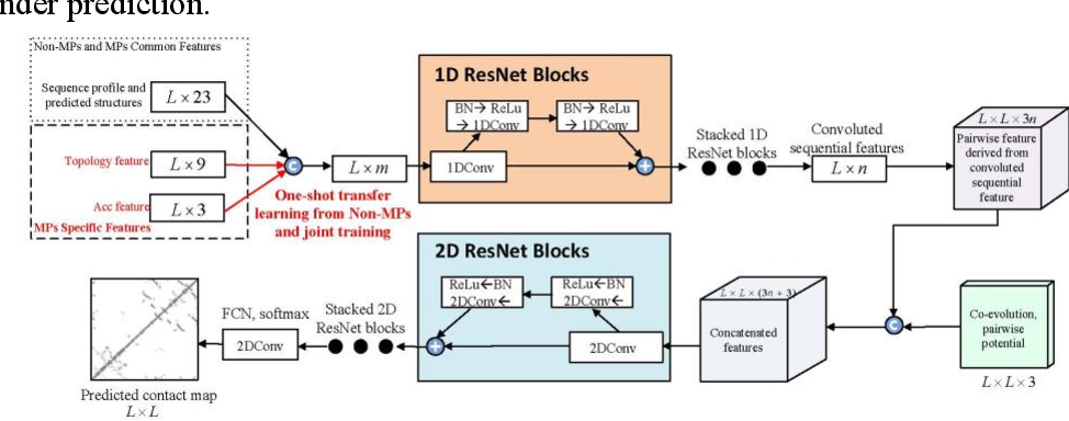 Figure 2 for Folding membrane proteins by deep transfer learning