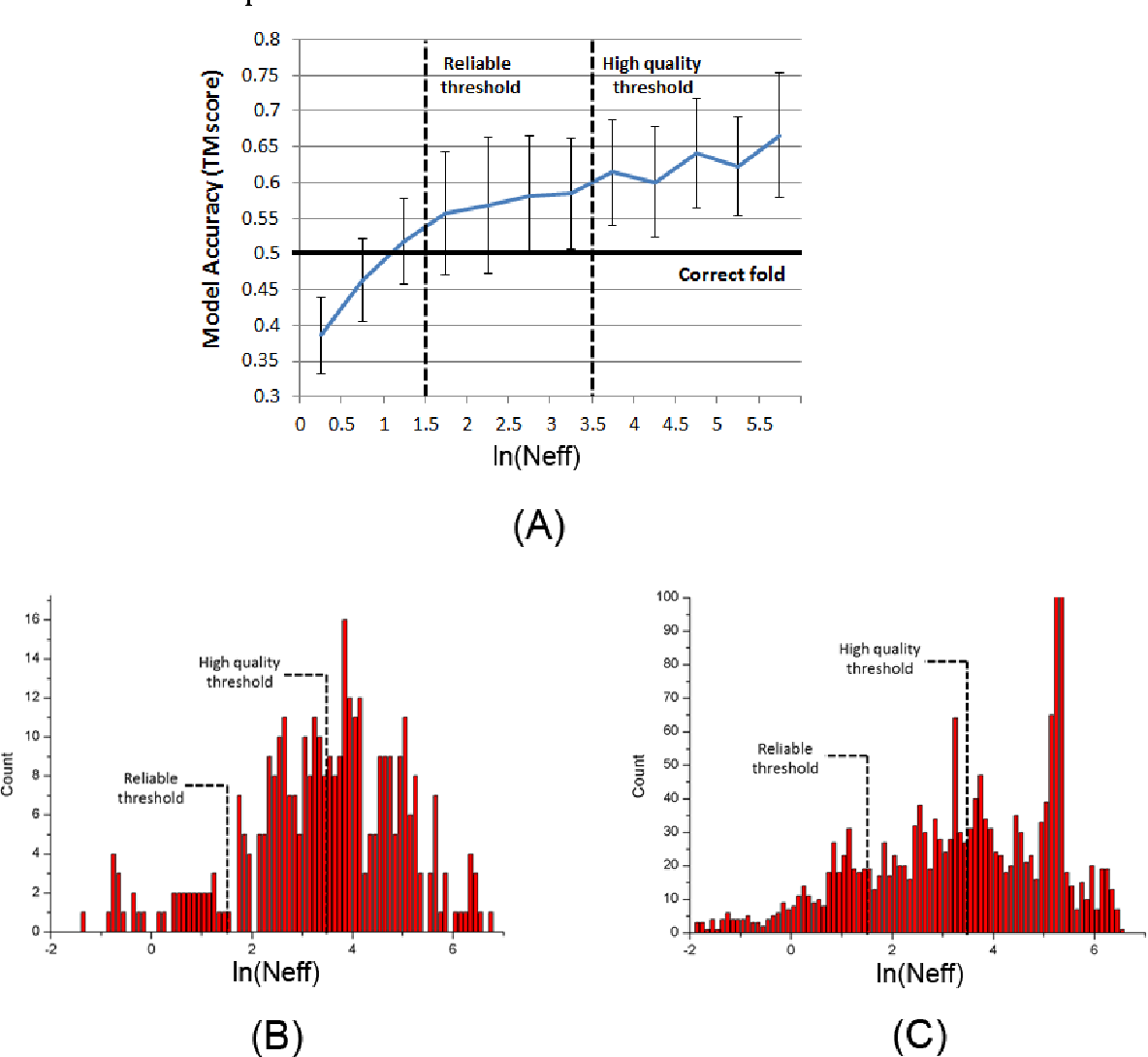 Figure 4 for Folding membrane proteins by deep transfer learning