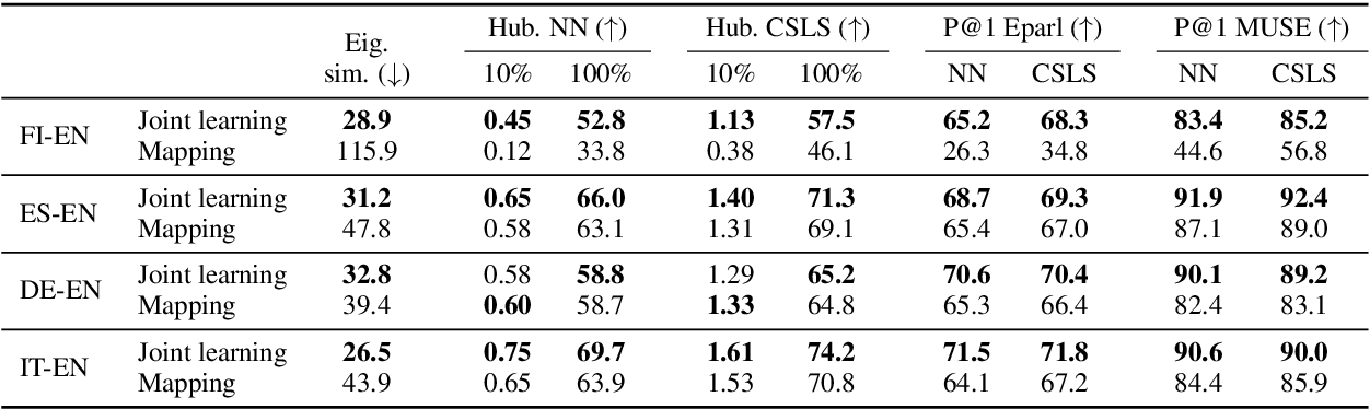 Figure 1 for Analyzing the Limitations of Cross-lingual Word Embedding Mappings