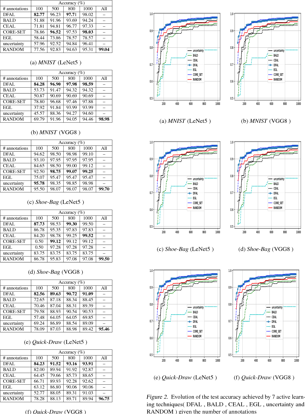 Figure 2 for Adversarial Active Learning for Deep Networks: a Margin Based Approach