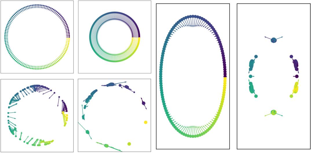Figure 1 for Coarse Graining of Data via Inhomogeneous Diffusion Condensation