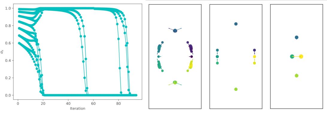 Figure 2 for Coarse Graining of Data via Inhomogeneous Diffusion Condensation