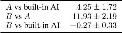 Figure 4 for Google Research Football: A Novel Reinforcement Learning Environment