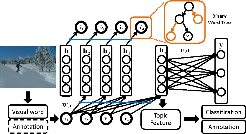 Figure 1 for A Deep and Autoregressive Approach for Topic Modeling of Multimodal Data