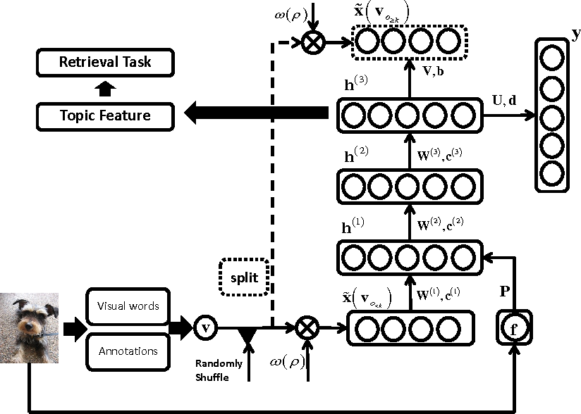 Figure 3 for A Deep and Autoregressive Approach for Topic Modeling of Multimodal Data