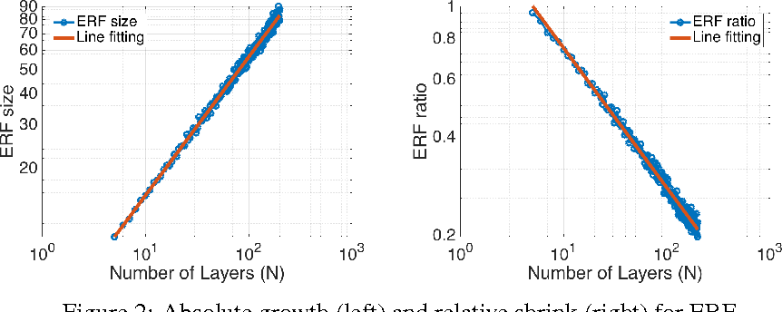 Figure 2 for Understanding the Effective Receptive Field in Deep Convolutional Neural Networks