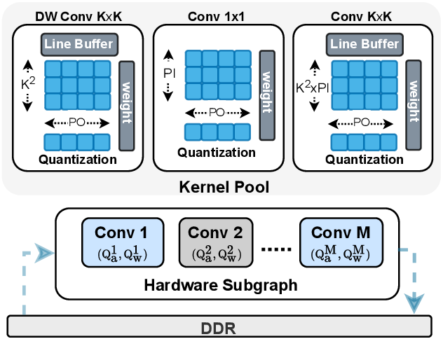 Figure 1 for HAO: Hardware-aware neural Architecture Optimization for Efficient Inference