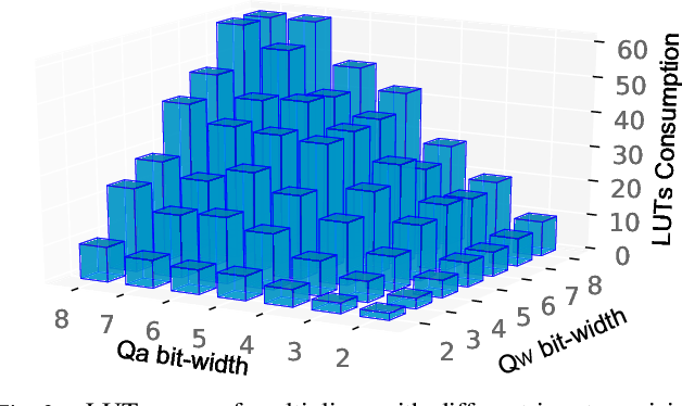 Figure 2 for HAO: Hardware-aware neural Architecture Optimization for Efficient Inference