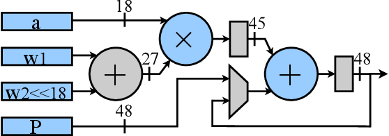 Figure 3 for HAO: Hardware-aware neural Architecture Optimization for Efficient Inference