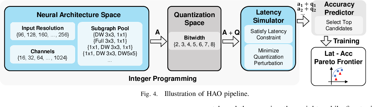 Figure 4 for HAO: Hardware-aware neural Architecture Optimization for Efficient Inference