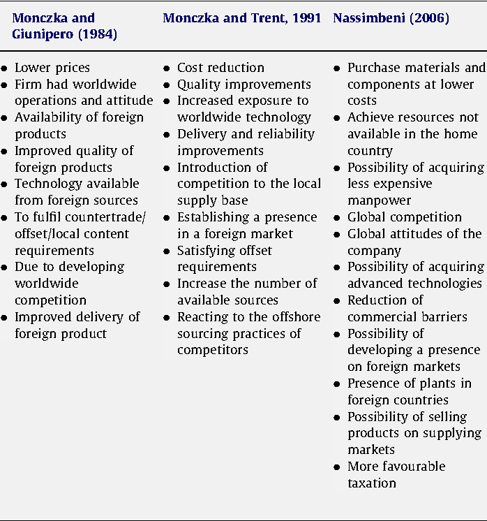 On risk and cost in global sourcing - Semantic Scholar