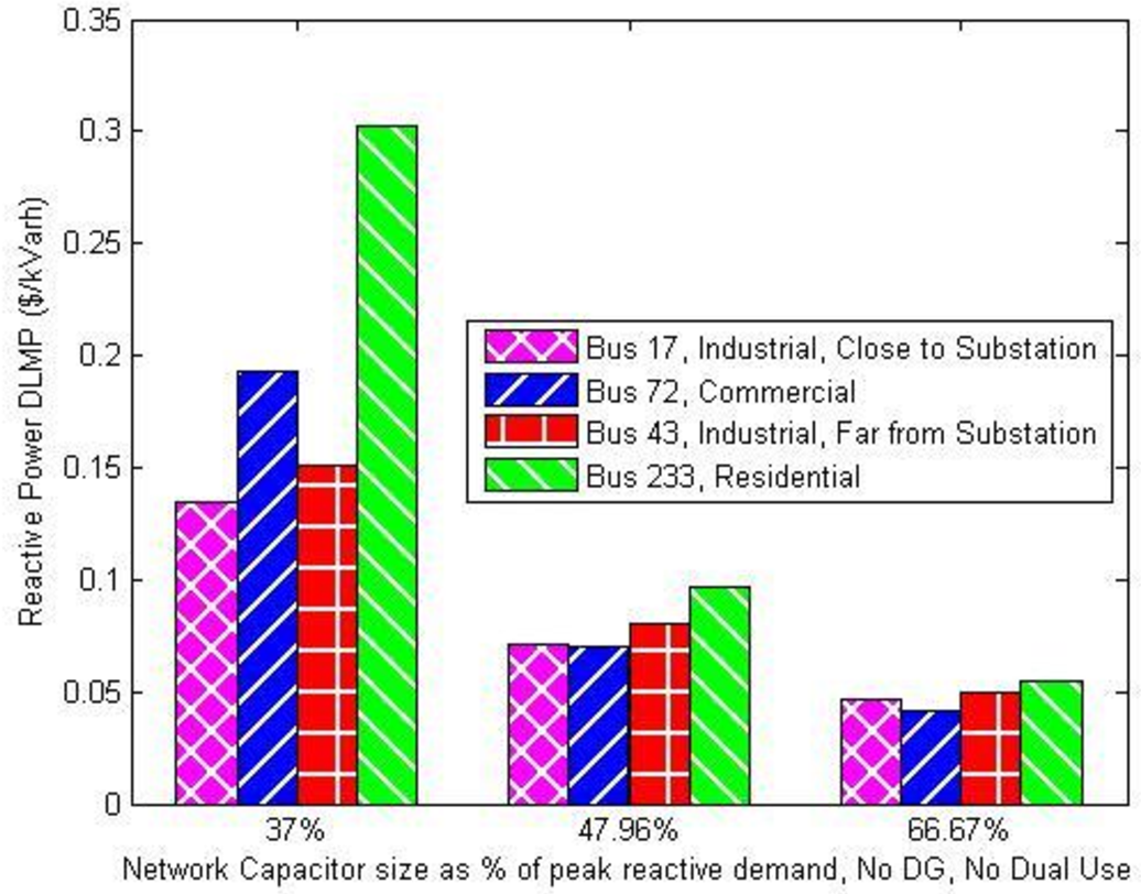 Figure 6 from Spatiotemporal Marginal-Cost-Based Retail