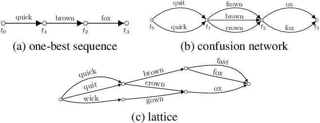 Figure 1 for Confidence Estimation for Black Box Automatic Speech Recognition Systems Using Lattice Recurrent Neural Networks