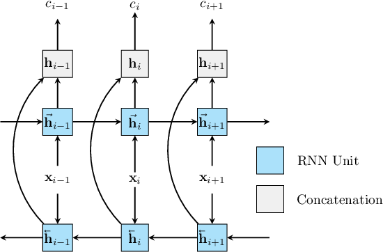 Figure 3 for Confidence Estimation for Black Box Automatic Speech Recognition Systems Using Lattice Recurrent Neural Networks