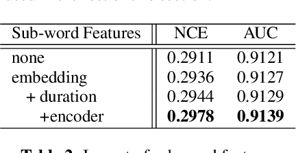 Figure 4 for Confidence Estimation for Black Box Automatic Speech Recognition Systems Using Lattice Recurrent Neural Networks