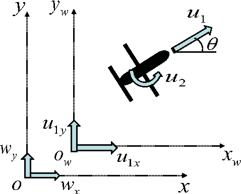 Figure 1 from Control of unmanned aerial vehicle with