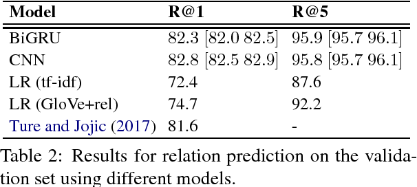Figure 2 for Strong Baselines for Simple Question Answering over Knowledge Graphs with and without Neural Networks
