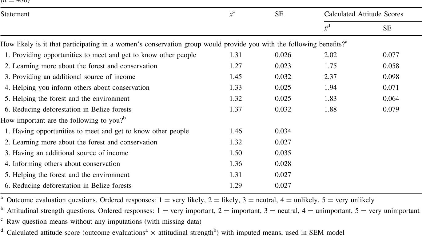 Table 2 Women's attitudinal questions, means, and standard errors about participating in a conservation program in western Belize, 2015. (n = 486)