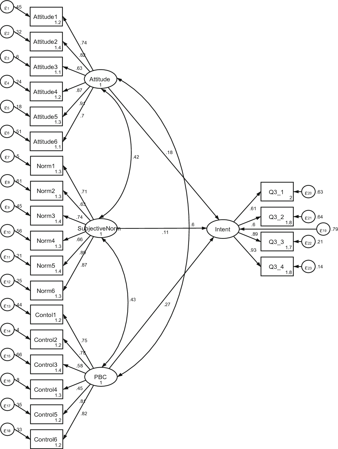 Fig. 2 Full SEM model using the TPB regarding women's participation in a conservation program in western Belize, 2015 (n = 486)