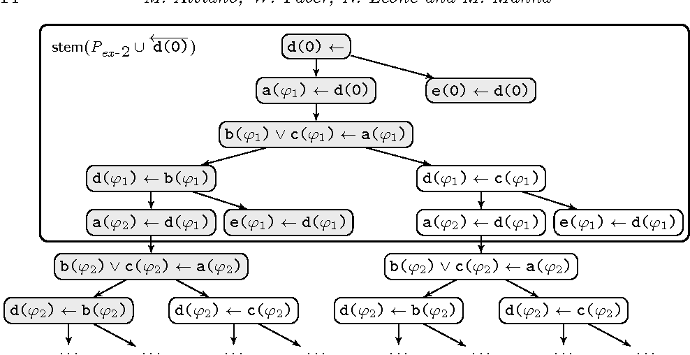 Figure 1 for Disjunctive Datalog with Existential Quantifiers: Semantics, Decidability, and Complexity Issues