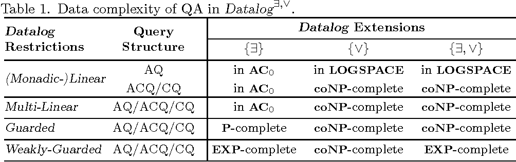 Figure 2 for Disjunctive Datalog with Existential Quantifiers: Semantics, Decidability, and Complexity Issues