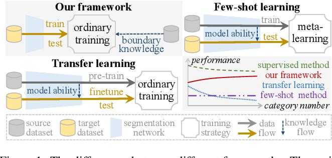 Figure 1 for Boundary Knowledge Translation based Reference Semantic Segmentation