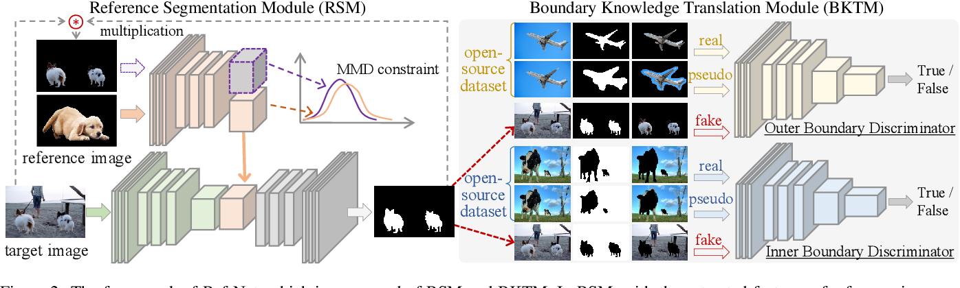 Figure 3 for Boundary Knowledge Translation based Reference Semantic Segmentation