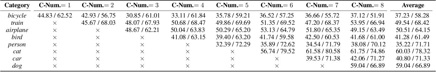 Figure 4 for Boundary Knowledge Translation based Reference Semantic Segmentation
