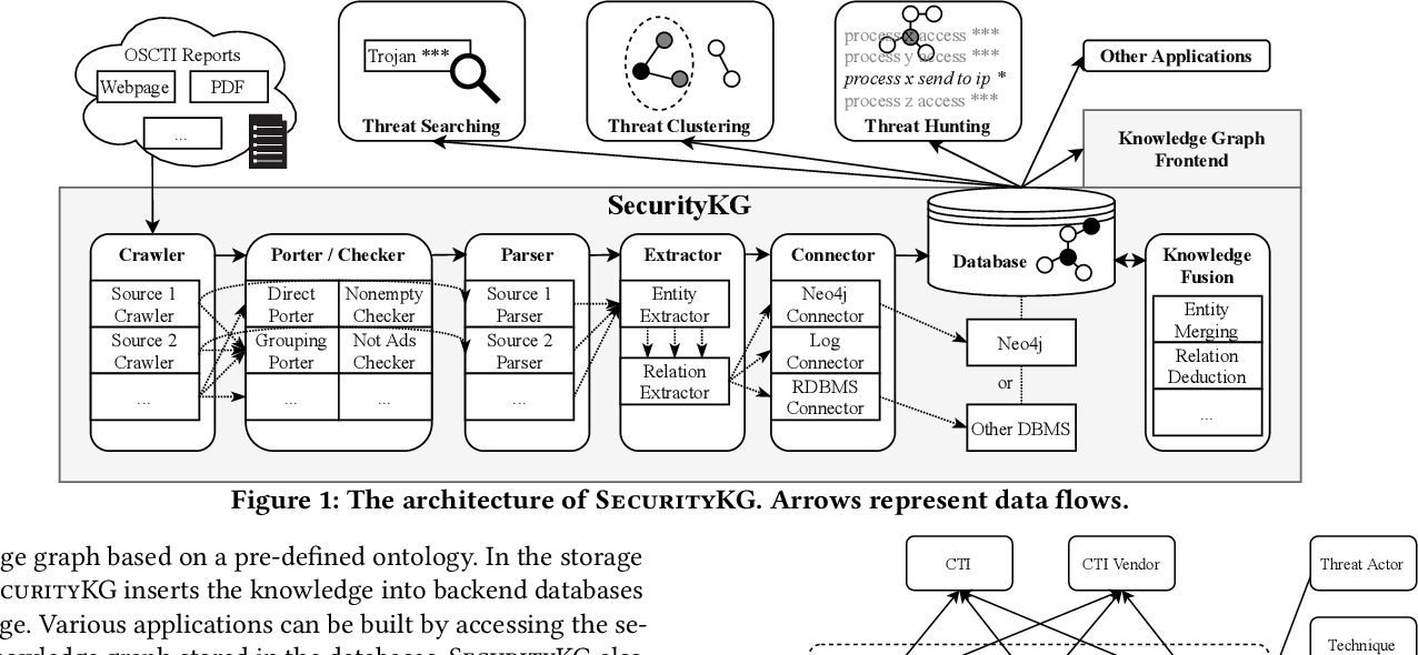 Figure 1 for A System for Automated Open-Source Threat Intelligence Gathering and Management