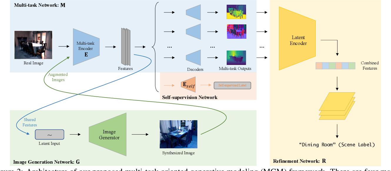 Figure 2 for Generative Modeling for Multi-task Visual Learning