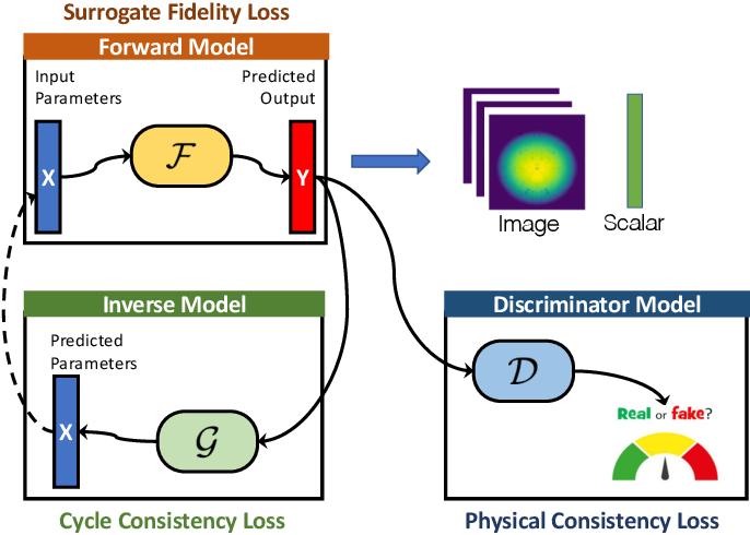 Figure 2 for Parallelizing Training of Deep Generative Models on Massive Scientific Datasets