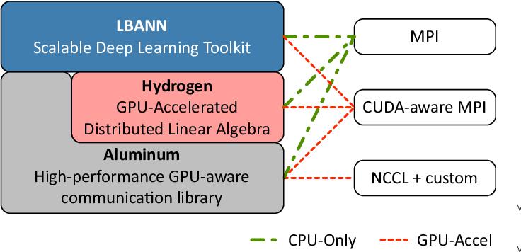 Figure 3 for Parallelizing Training of Deep Generative Models on Massive Scientific Datasets