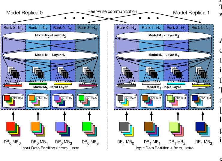 Figure 4 for Parallelizing Training of Deep Generative Models on Massive Scientific Datasets