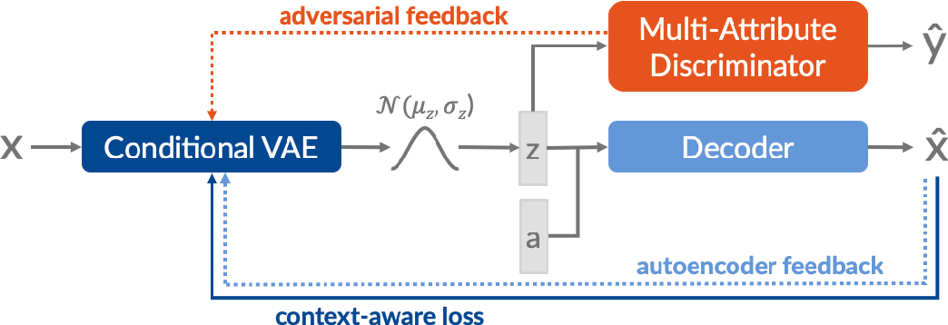 Figure 1 for Control, Generate, Augment: A Scalable Framework for Multi-Attribute Text Generation
