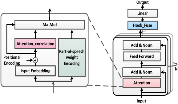 Figure 2 for Transformer-F: A Transformer network with effective methods for learning universal sentence representation