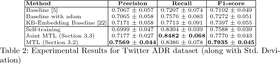 Figure 3 for Multi-Task Learning for Extraction of Adverse Drug Reaction Mentions from Tweets