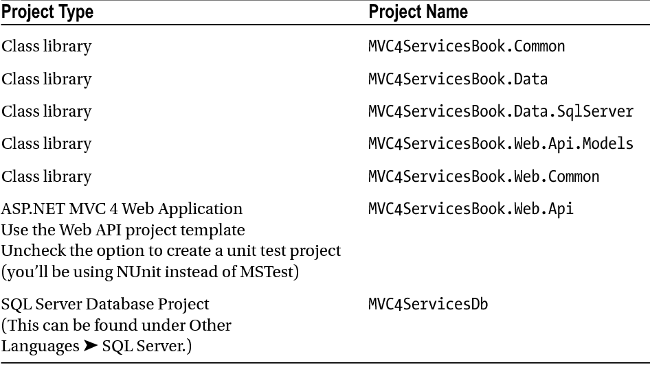 Table 5-1 from ASP NET MVC 4 and the Web API - Semantic Scholar