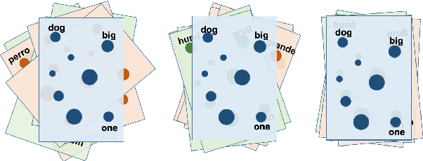 Figure 1 for Unsupervised Hyperalignment for Multilingual Word Embeddings