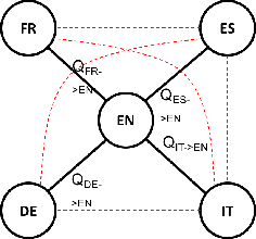 Figure 3 for Unsupervised Hyperalignment for Multilingual Word Embeddings