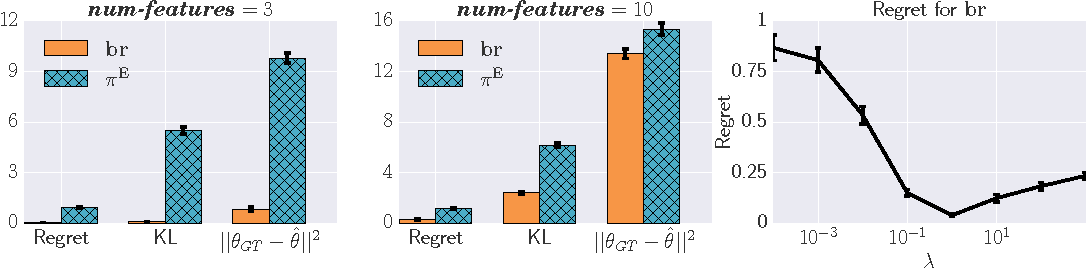 Figure 2 for Cooperative Inverse Reinforcement Learning